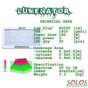 Lumenator_LED_Grow_Light_spectrum_spread_flower_plant_cannabis_Lush_Lighting_0